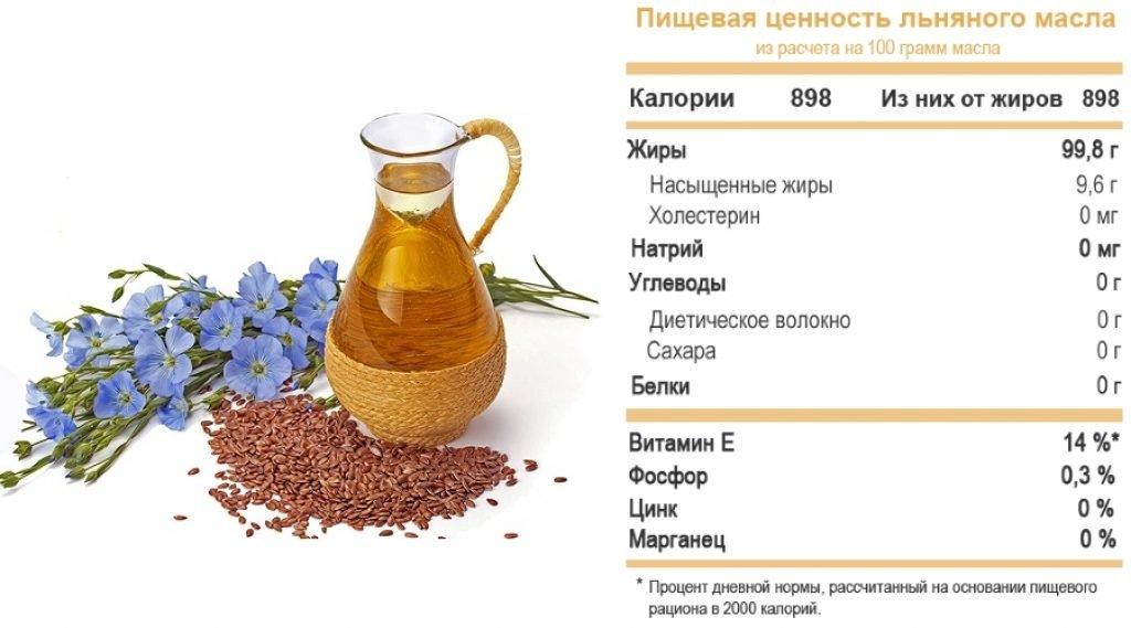 полезные свойства льна