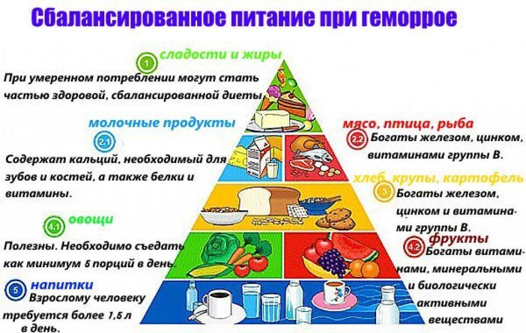 Пример диета при геморрое