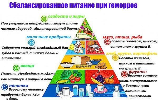 Сбалансированое питание при геморрое